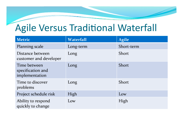 sdlc waterfall and agile methods Waterfall agile 1 waterfall methodology is sequential and linear agile methodology is increamental and iterative 2 requirements have to be freezed at the beginning of sdlc.