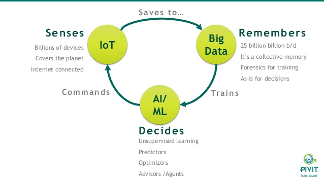 Do we need only AI or IoT or ML or BlockChain or all of them